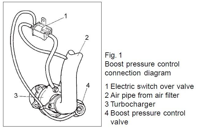 Pierburg Boost Control Solenoid | FMTVSOL | Forge Motorsport